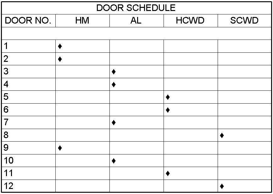 Yes / No graphic presentations in Schedules | Southern